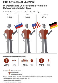 Schuldenjunkie oder Schuldenvermeider? Einblicke in die aktuelle Schuldensituation in Deutschland, den USA und Russland